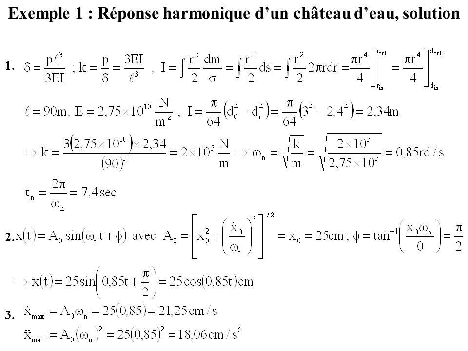 Exemple 1 : Réponse harmonique d'un château d'eau, solution
