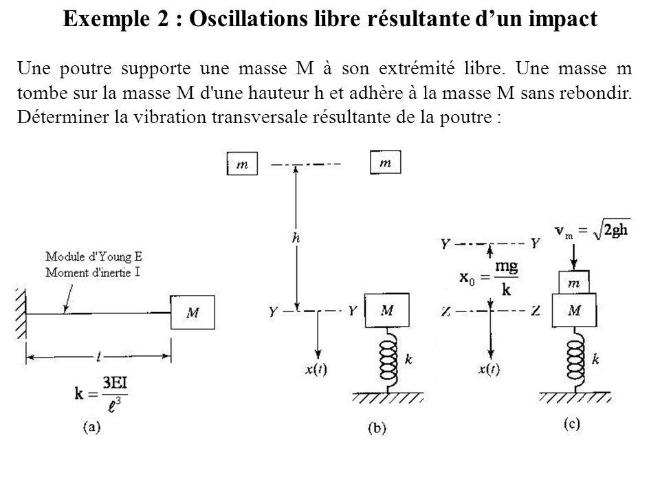 Exemple 2 : Oscillations libre résultante d'un impact