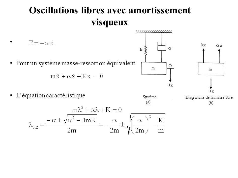 Oscillations libres avec amortissement visqueux