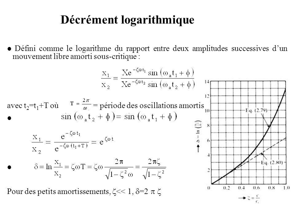 Décrément logarithmique