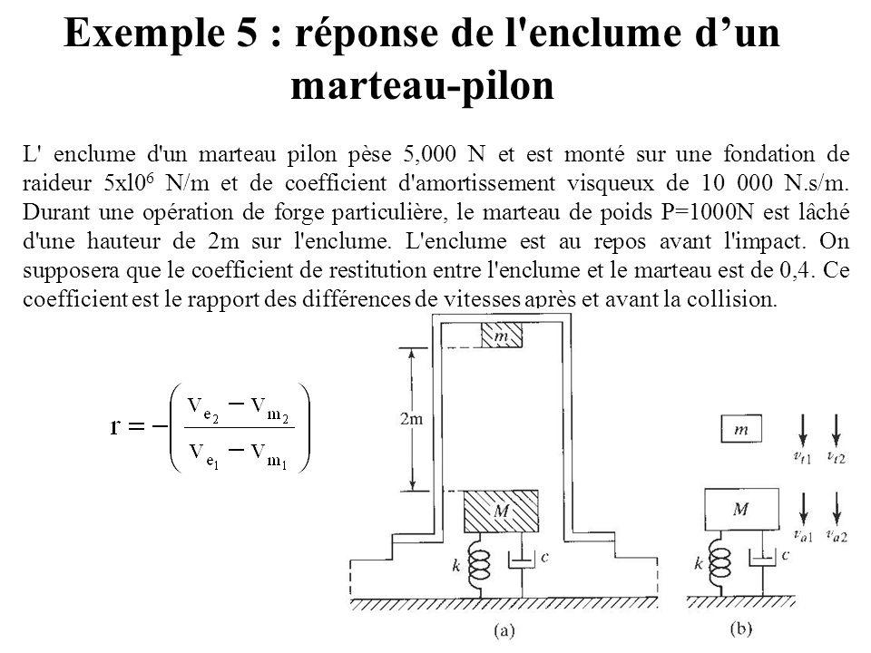 Exemple 5 : réponse de l enclume d'un