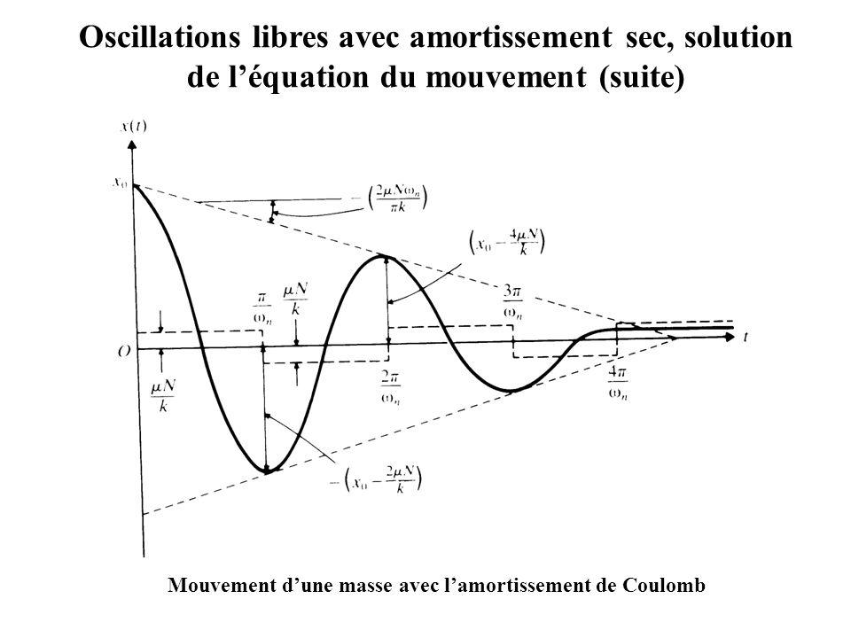Mouvement d'une masse avec l'amortissement de Coulomb