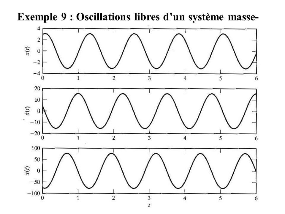 Exemple 9 : Oscillations libres d'un système masse-ressort non amorti utilisant MATLAB (suite)