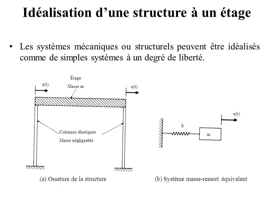 Idéalisation d'une structure à un étage
