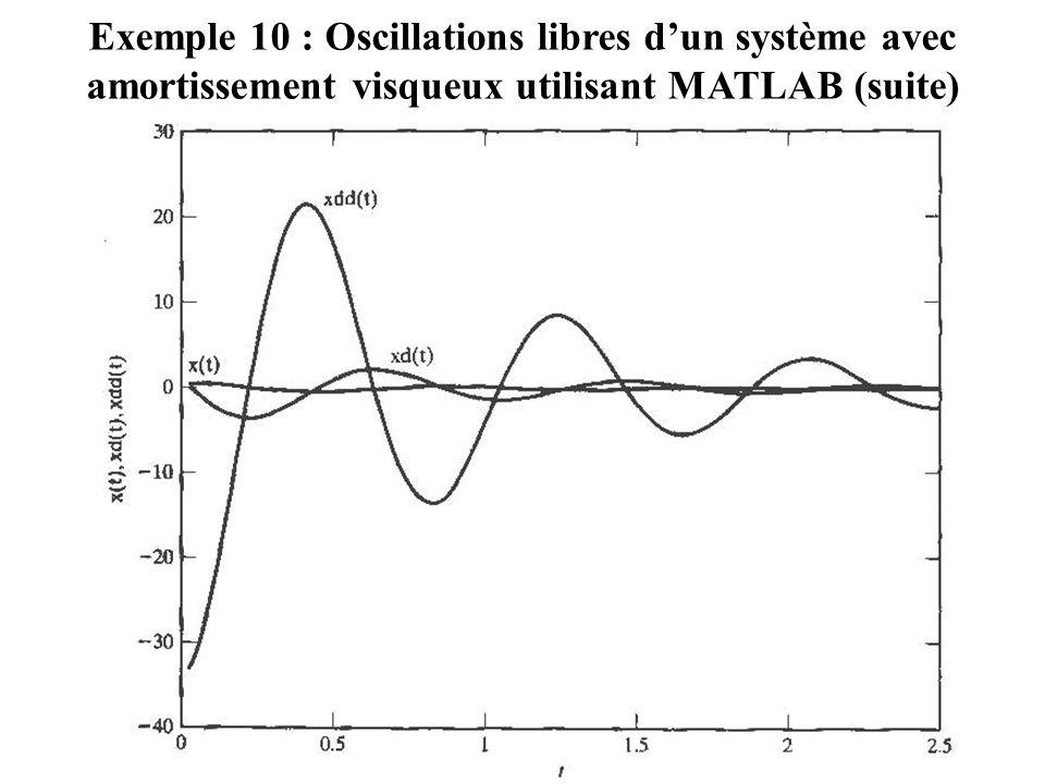Exemple 10 : Oscillations libres d'un système avec amortissement visqueux utilisant MATLAB (suite)
