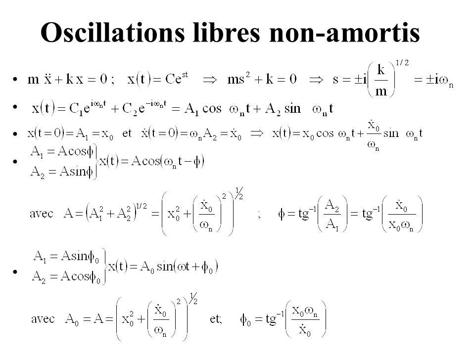 Oscillations libres non-amortis