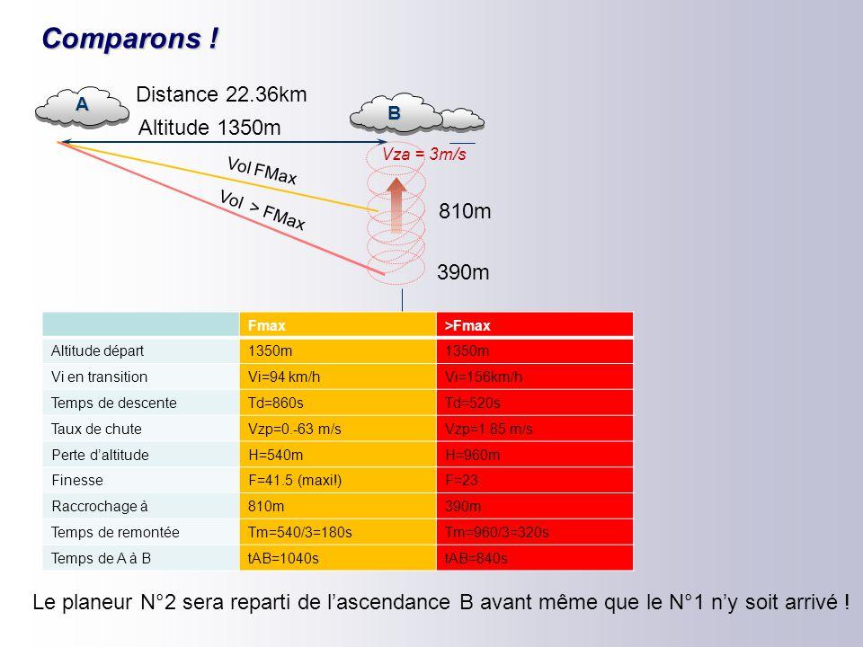 Comparons ! Distance 22.36km Altitude 1350m 810m 390m