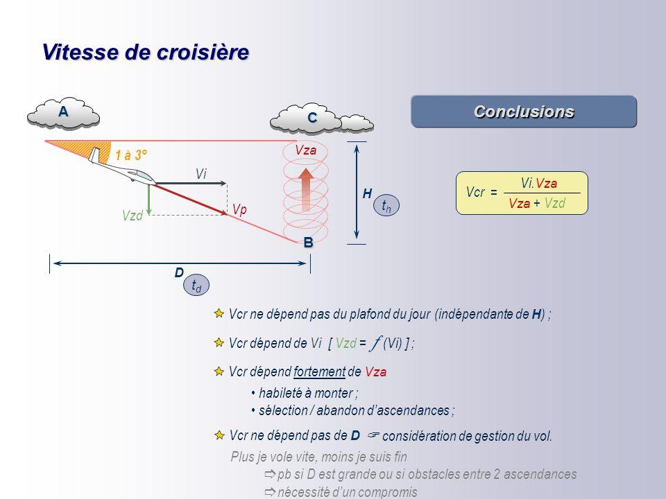 Vitesse de croisière Conclusions A C 1 à 3° Vi = Vcr Vi.Vza Vp th Vzd