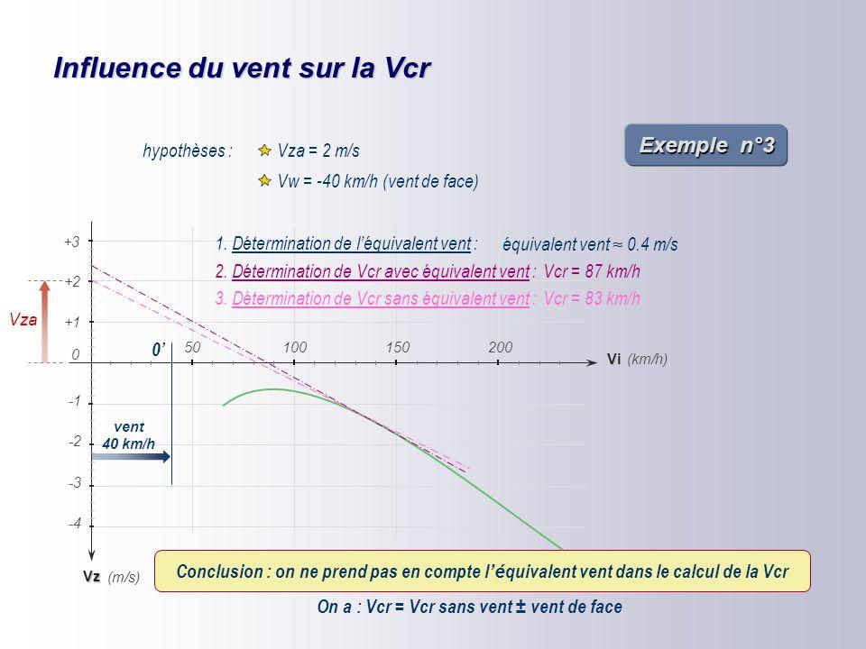 Influence du vent sur la Vcr