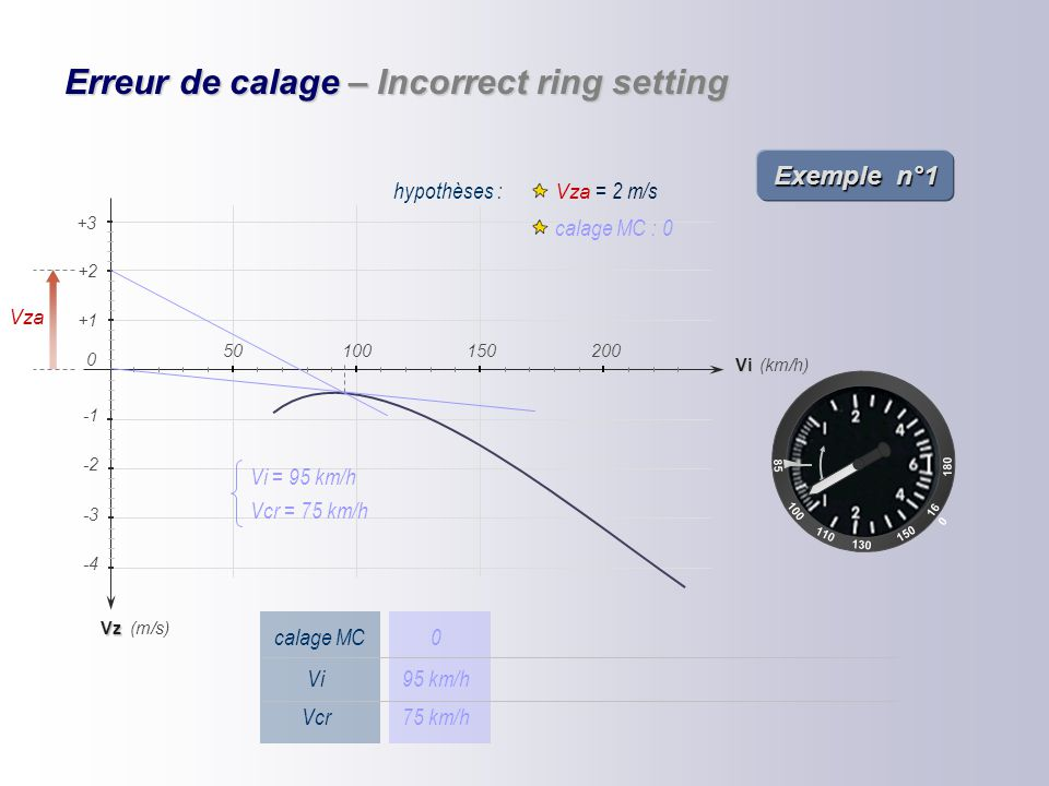 Erreur de calage – Incorrect ring setting