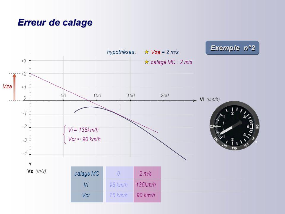 Erreur de calage Exemple n°2 hypothèses : Vza = 2 m/s