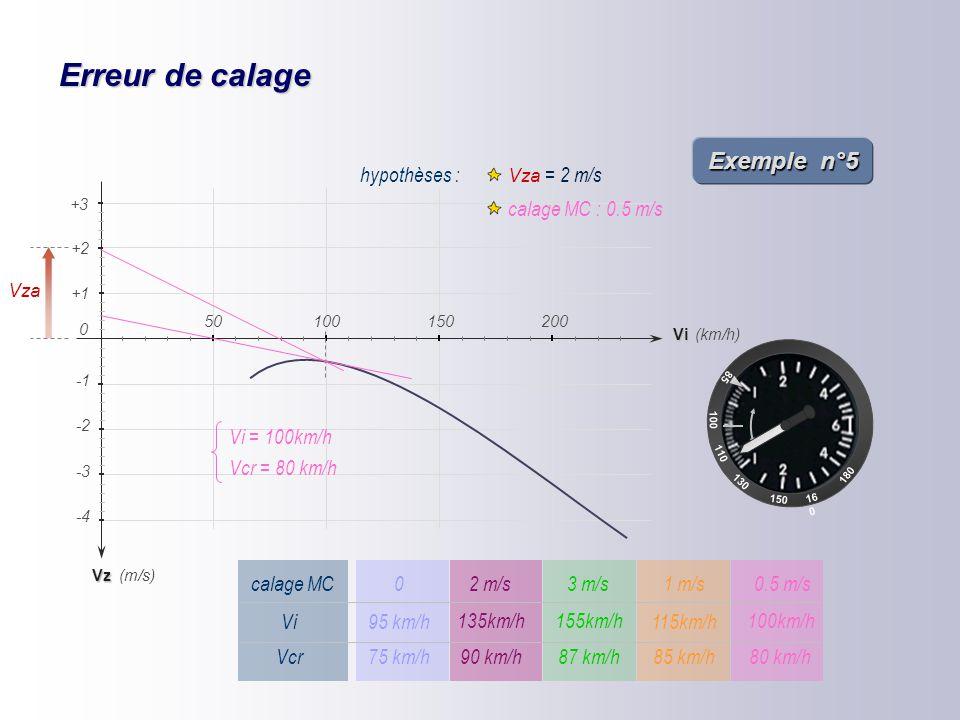 Erreur de calage Exemple n°5 hypothèses : Vza = 2 m/s
