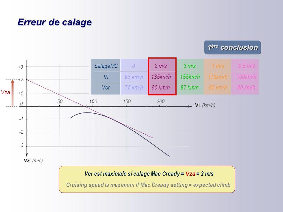 Erreur de calage 1ère conclusion calageMC Vcr Vi 1 m/s 3 m/s 2 m/s