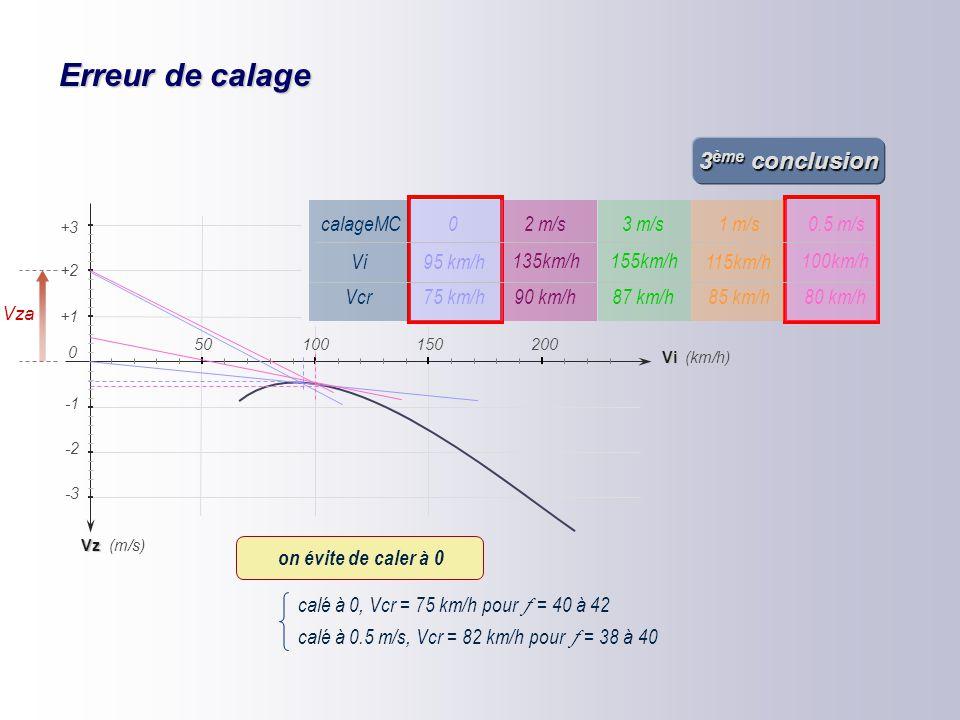 Erreur de calage 3ème conclusion calageMC Vcr Vi 1 m/s 3 m/s 2 m/s