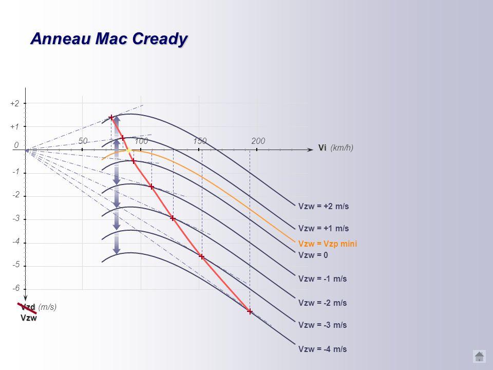 Anneau Mac Cready Vzw = -1 m/s Vzw = -2 m/s Vzw = -3 m/s Vzw = -4 m/s