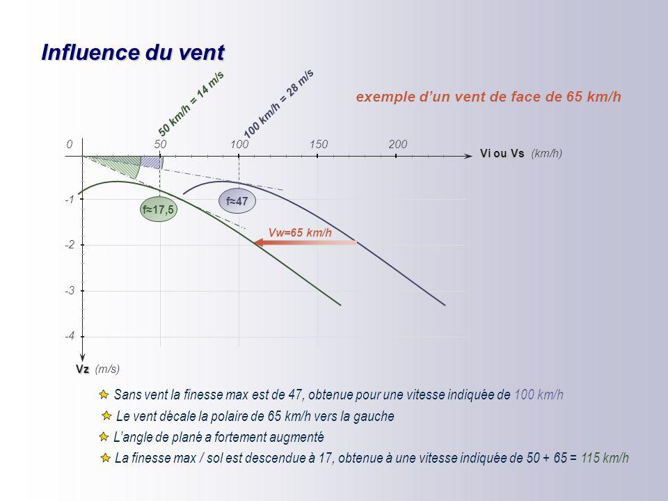 Influence du vent exemple d'un vent de face de 65 km/h