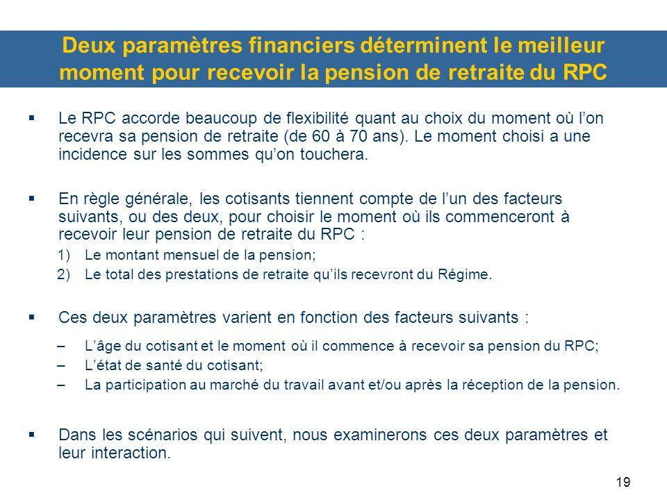 Deux paramètres financiers déterminent le meilleur moment pour recevoir la pension de retraite du RPC