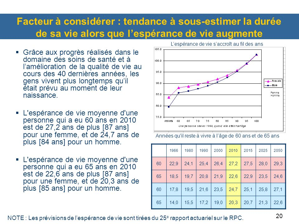 Facteur à considérer : tendance à sous-estimer la durée de sa vie alors que l'espérance de vie augmente