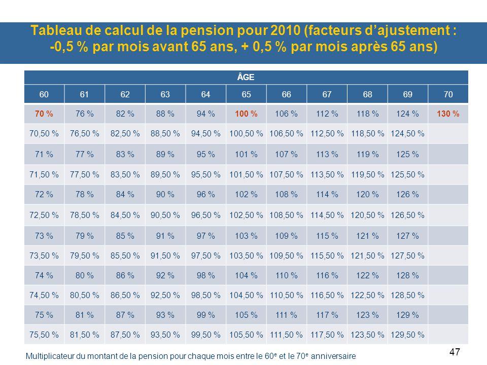 Tableau de calcul de la pension pour 2010 (facteurs d'ajustement : -0,5 % par mois avant 65 ans, + 0,5 % par mois après 65 ans)