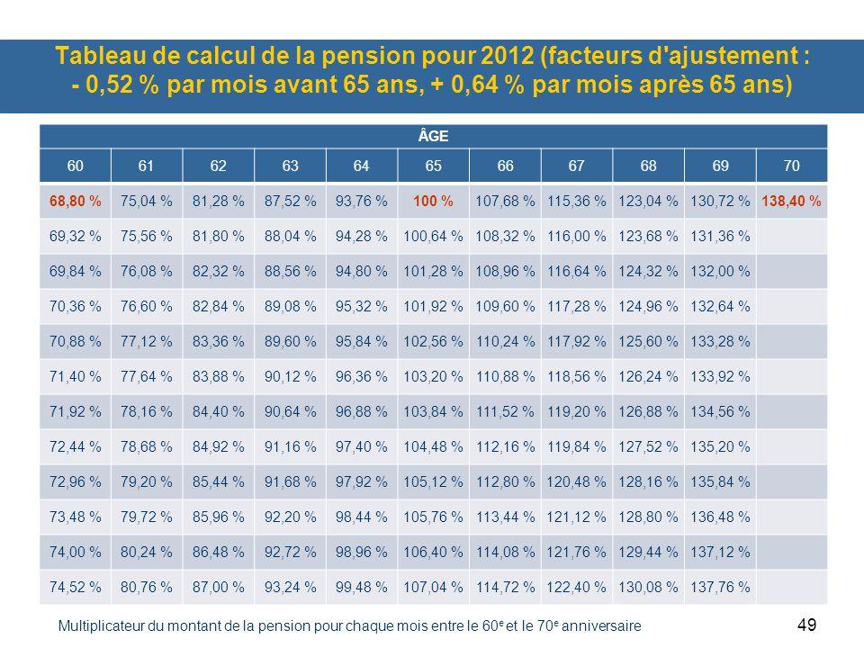 Tableau de calcul de la pension pour 2012 (facteurs d ajustement : - 0,52 % par mois avant 65 ans, + 0,64 % par mois après 65 ans)