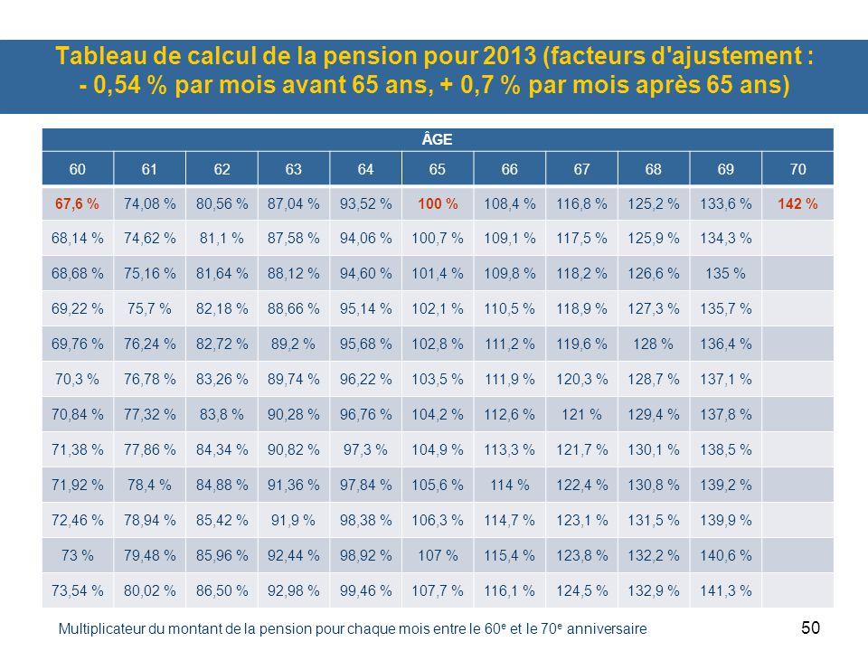 Tableau de calcul de la pension pour 2013 (facteurs d ajustement : - 0,54 % par mois avant 65 ans, + 0,7 % par mois après 65 ans)