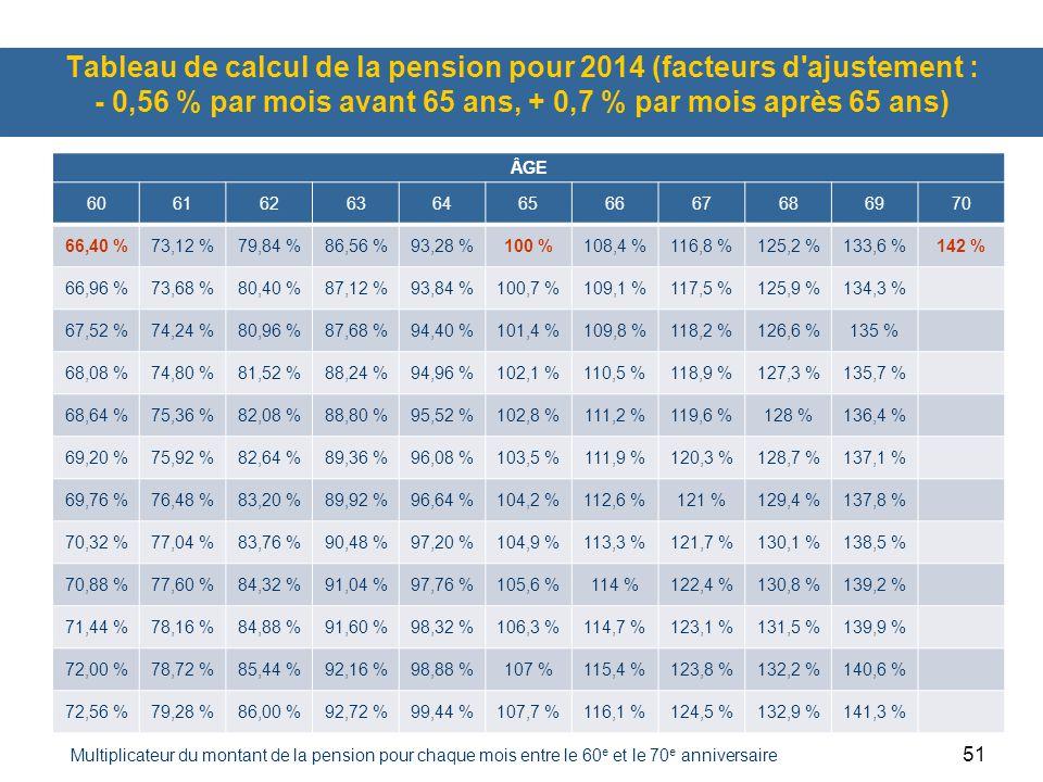 Tableau de calcul de la pension pour 2014 (facteurs d ajustement : - 0,56 % par mois avant 65 ans, + 0,7 % par mois après 65 ans)