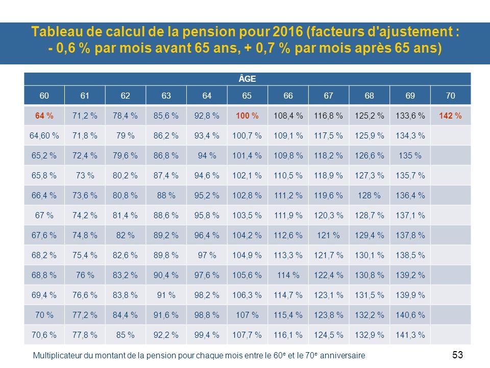 Tableau de calcul de la pension pour 2016 (facteurs d ajustement : - 0,6 % par mois avant 65 ans, + 0,7 % par mois après 65 ans)