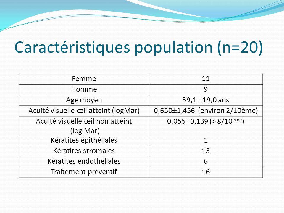 Caractéristiques population (n=20)