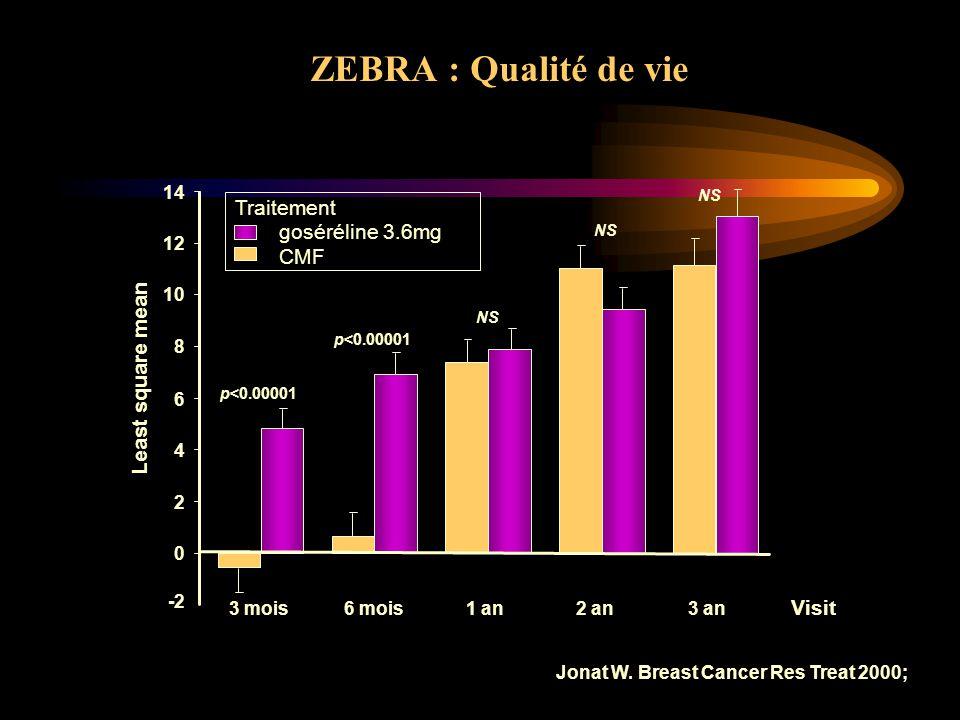 ZEBRA : Qualité de vie Traitement goséréline 3.6mg CMF