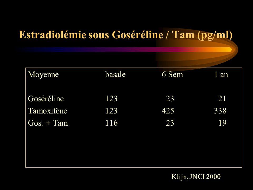 Estradiolémie sous Goséréline / Tam (pg/ml)