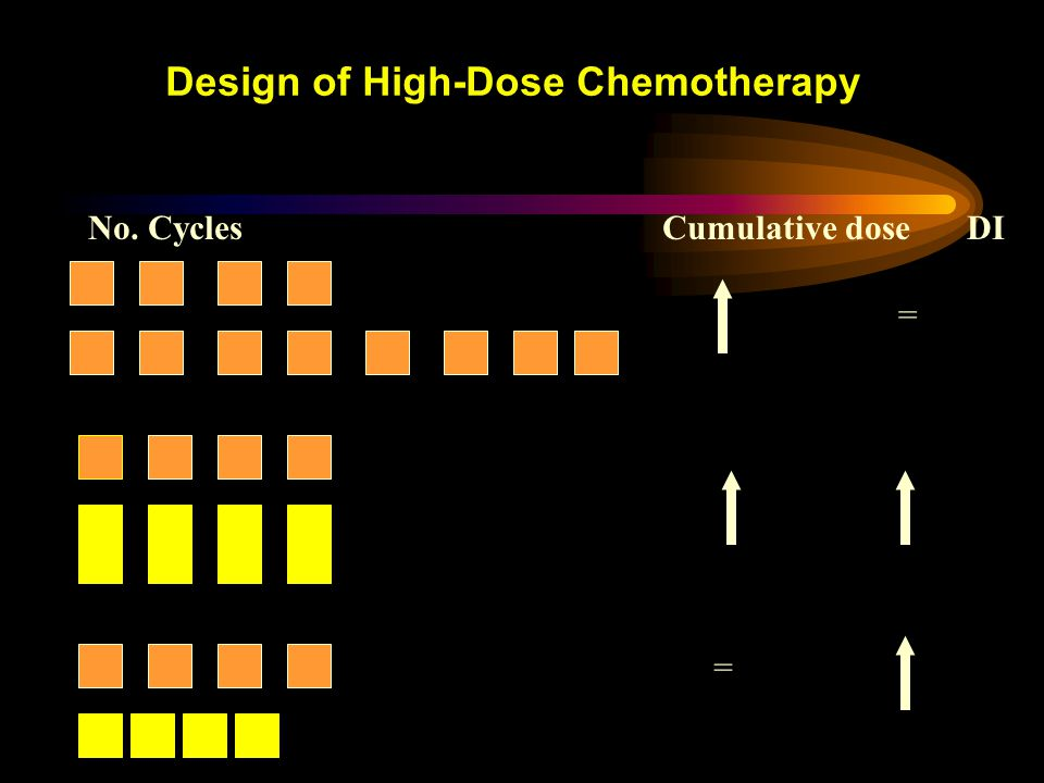 Design of High-Dose Chemotherapy