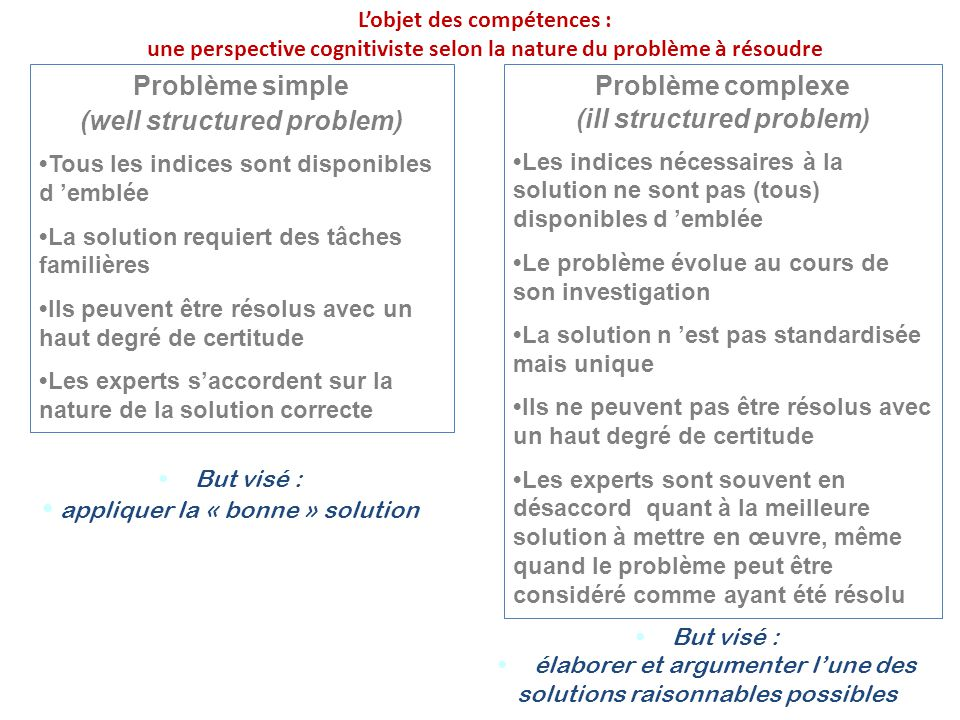 (well structured problem) Problème complexe (ill structured problem)