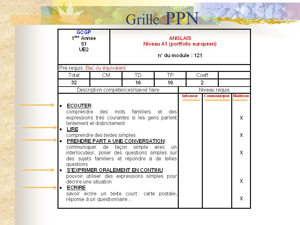 Grille PPN