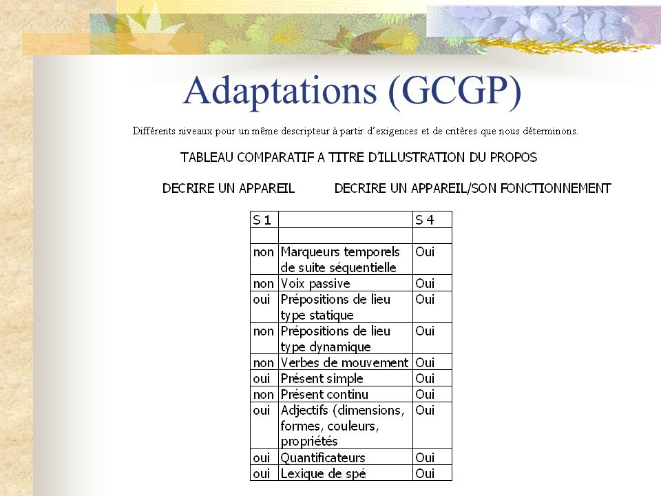 Adaptations (GCGP)