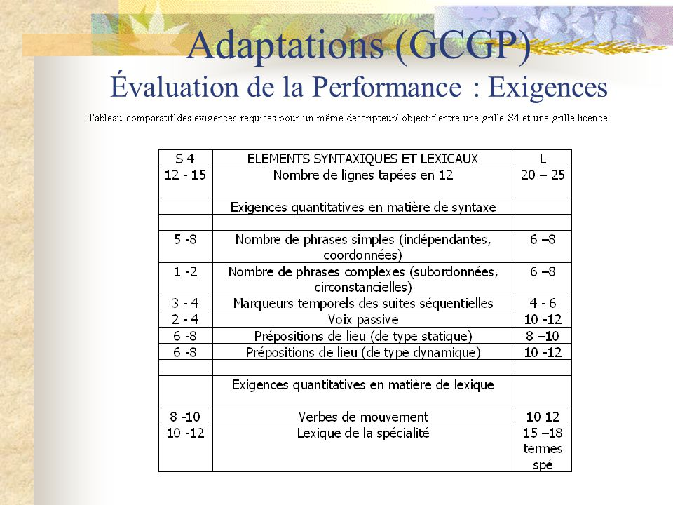Adaptations (GCGP) Évaluation de la Performance : Exigences