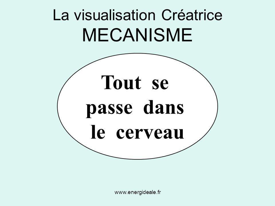 La visualisation Créatrice MECANISME