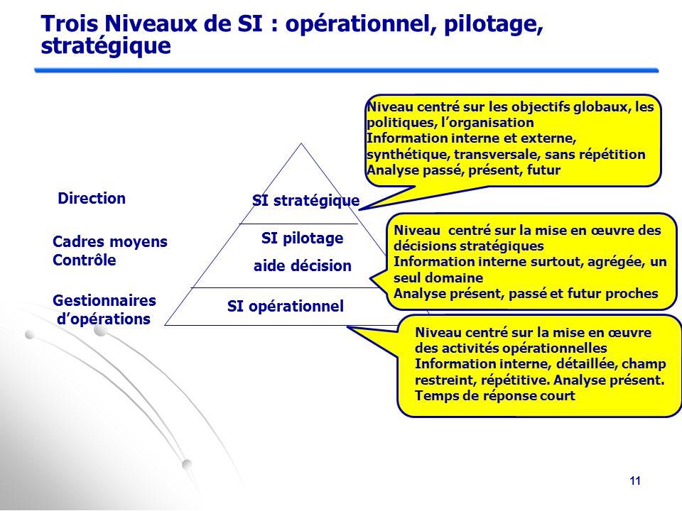 Trois Niveaux de SI : opérationnel, pilotage, stratégique