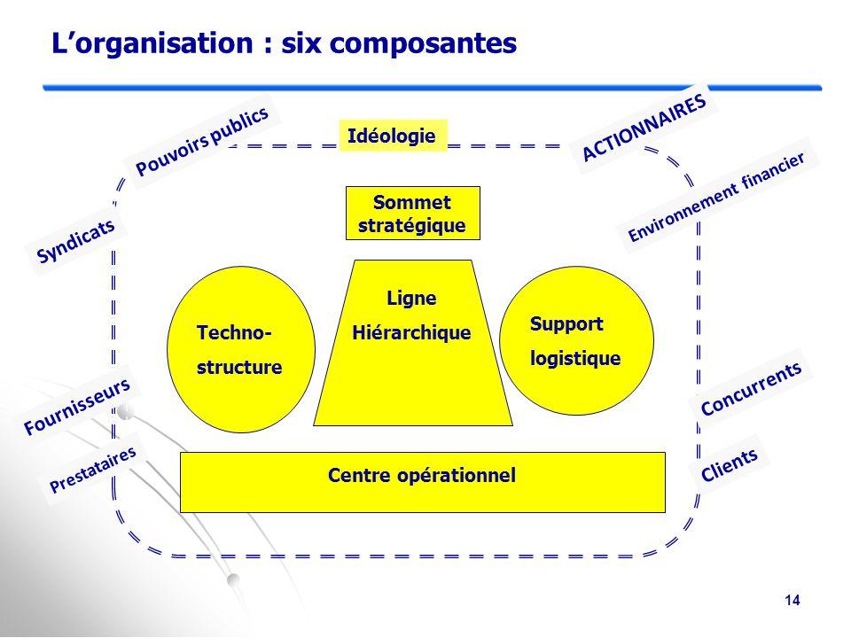 L'organisation : six composantes
