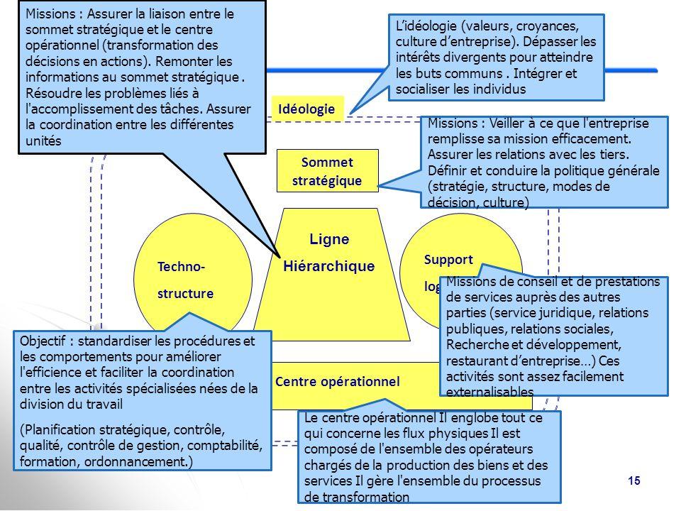 Idéologie Sommet stratégique Ligne Hiérarchique Support Techno-