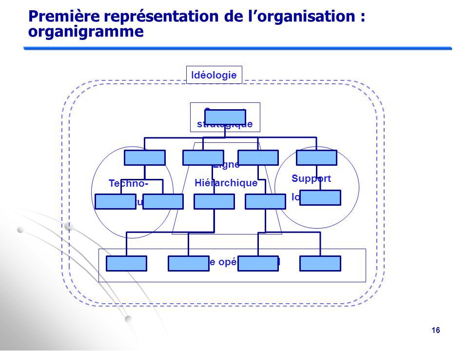 Première représentation de l'organisation : organigramme