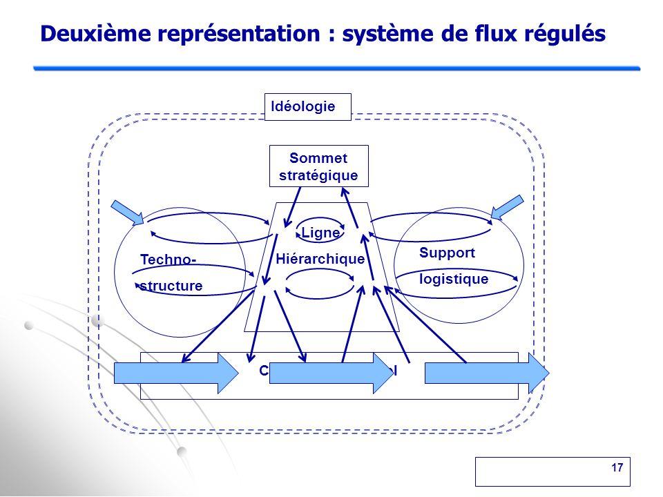 Deuxième représentation : système de flux régulés