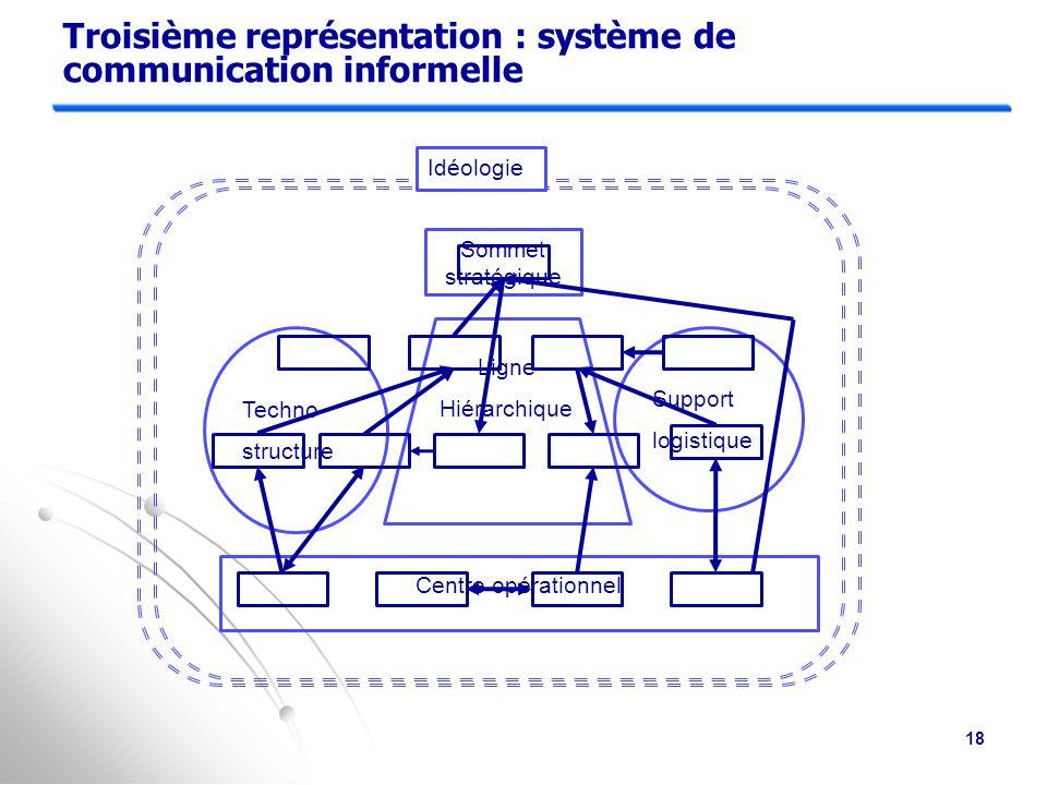 Troisième représentation : système de communication informelle