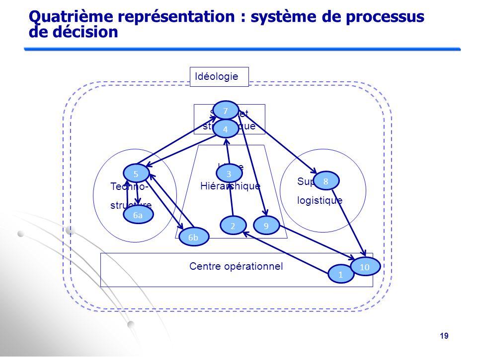 Quatrième représentation : système de processus de décision