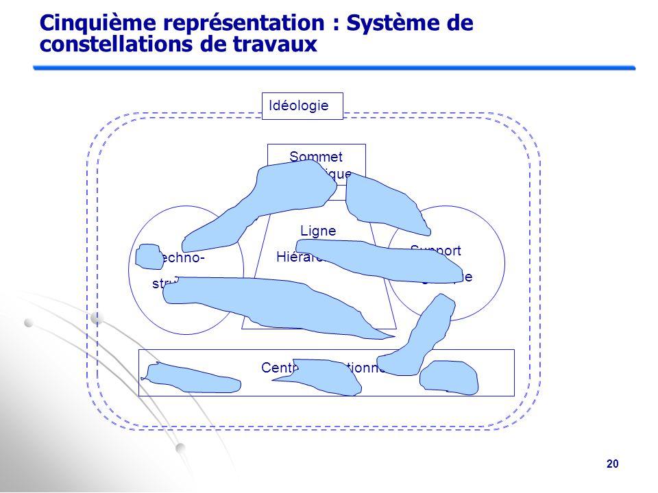 Cinquième représentation : Système de constellations de travaux