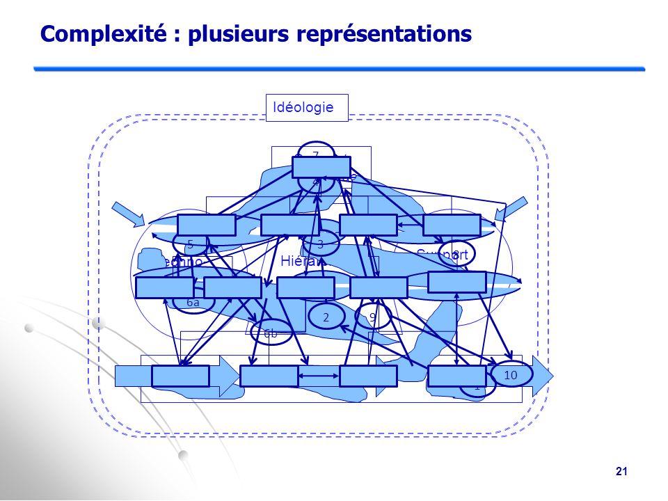 Complexité : plusieurs représentations