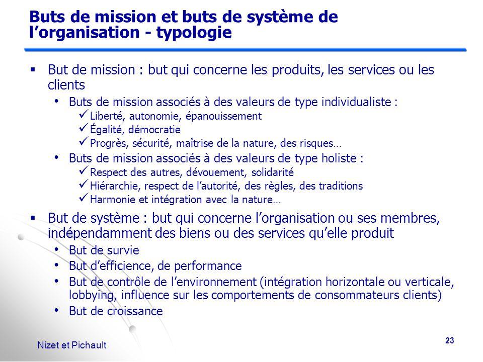Buts de mission et buts de système de l'organisation - typologie