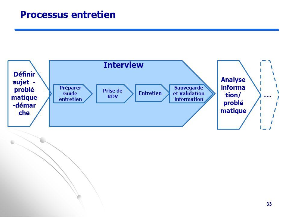 Processus entretien Interview Définir sujet -problématique -démar