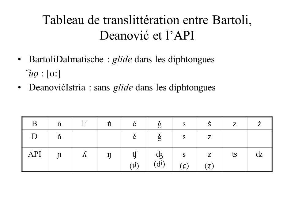 Tableau de translittération entre Bartoli, Deanović et l'API