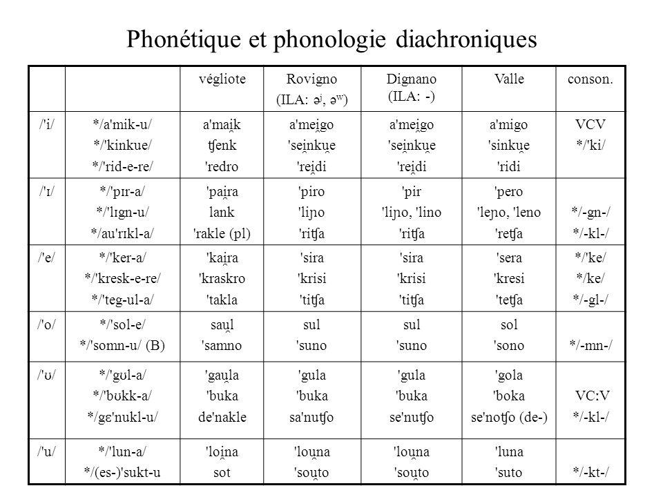 Phonétique et phonologie diachroniques