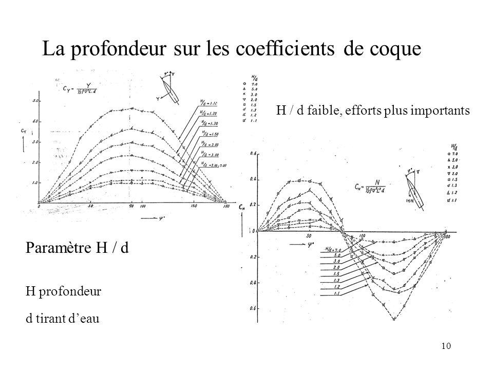 La profondeur sur les coefficients de coque
